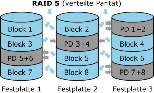 raid5-datenrettung